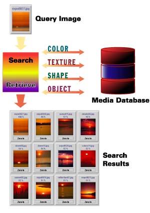 Video retrieval based on textual queries